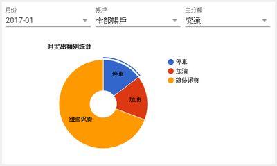 月支出類別統計-次分類